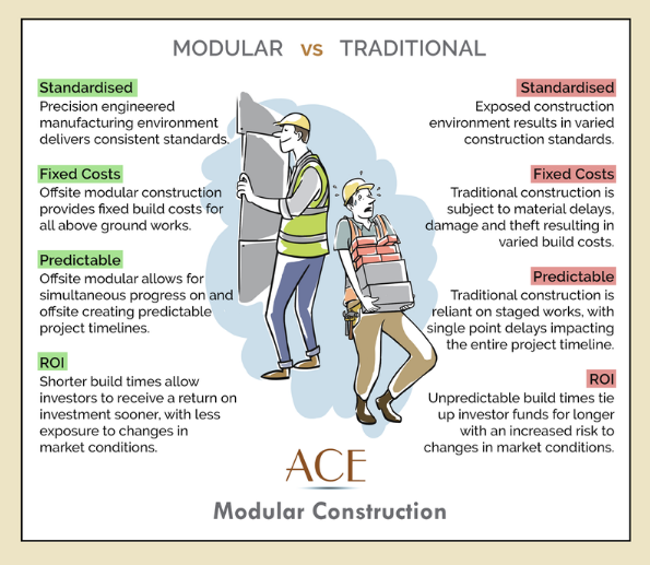 Ace Modular Construction – Ace Modular Construction